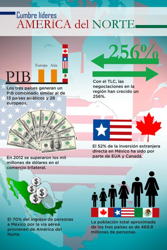 perfiles infografía-américa-del-norte