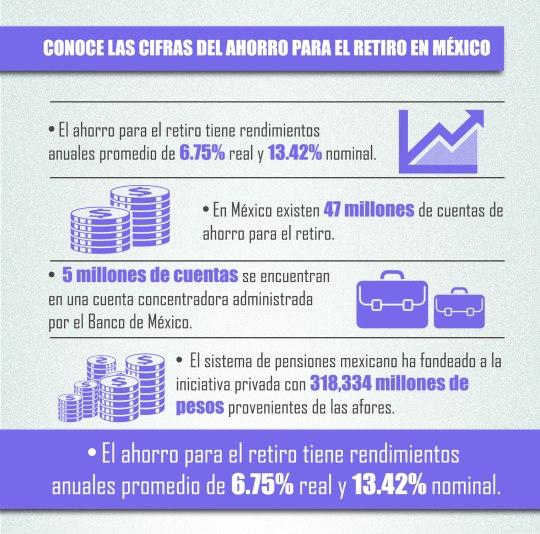 perfiles Infografia-Ahorro-de-Retiro