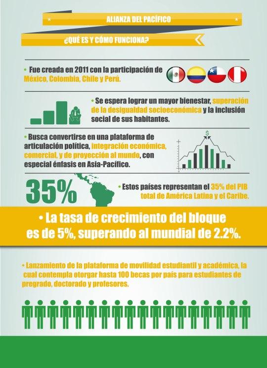 perfiles Infografia-Alianza-del-Pacifico