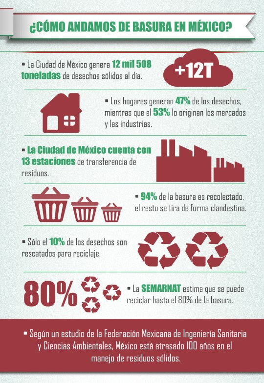 perfiles Infografia-Basura