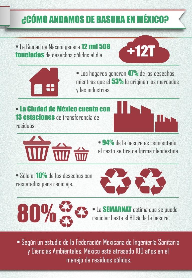 Resultado de imagen para infografia basura