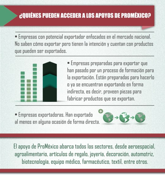 perfiles Infografia-Pro-Mexico