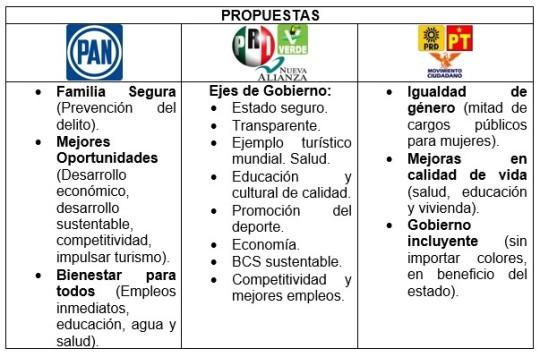 Elecciones 2015- Baja California Sur.png