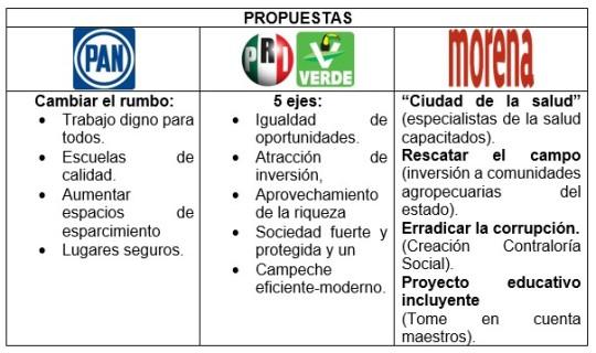 Elecciones 2015 Campeche