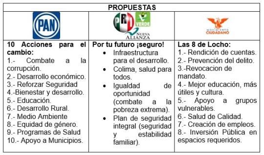 Elecciones 2015 Colima