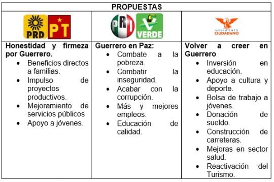 Elecciones 2015 Guerrero