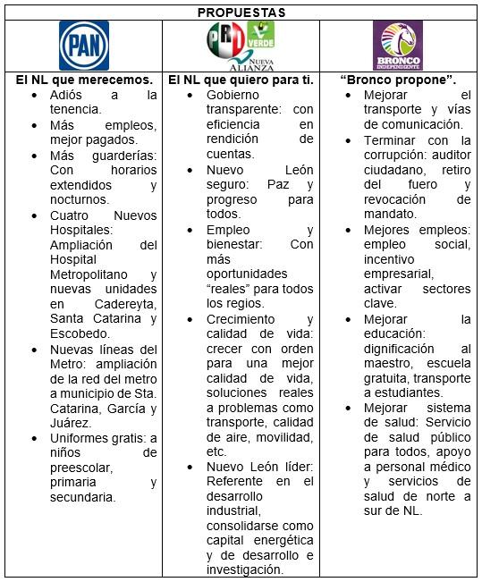 Elecciones 2015 Nuevo León