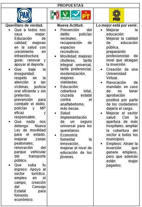 Elecciones 2015 Queretaro