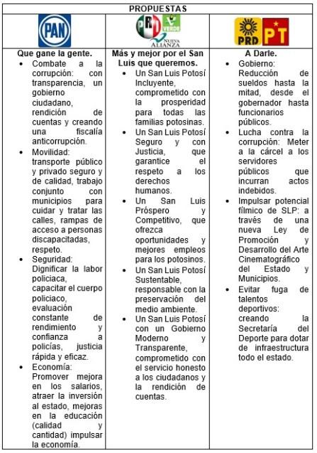 Elecciones 2015 San Luis Potosí