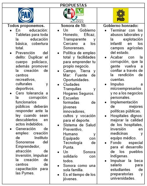 Elecciones 2015  Sonora