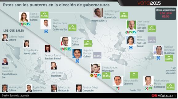 PREP Elecciones 2015 CNNMéxico