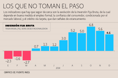 Actividad Económica México.