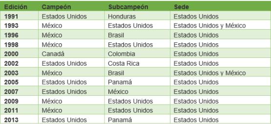 Copa Oro Estadísticas