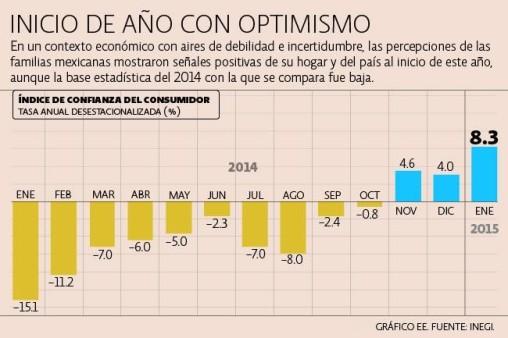 Crece confianza del comsumidor en Junio 2015