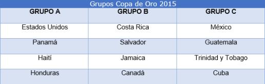 Grupos Copa Oro CONCACAF